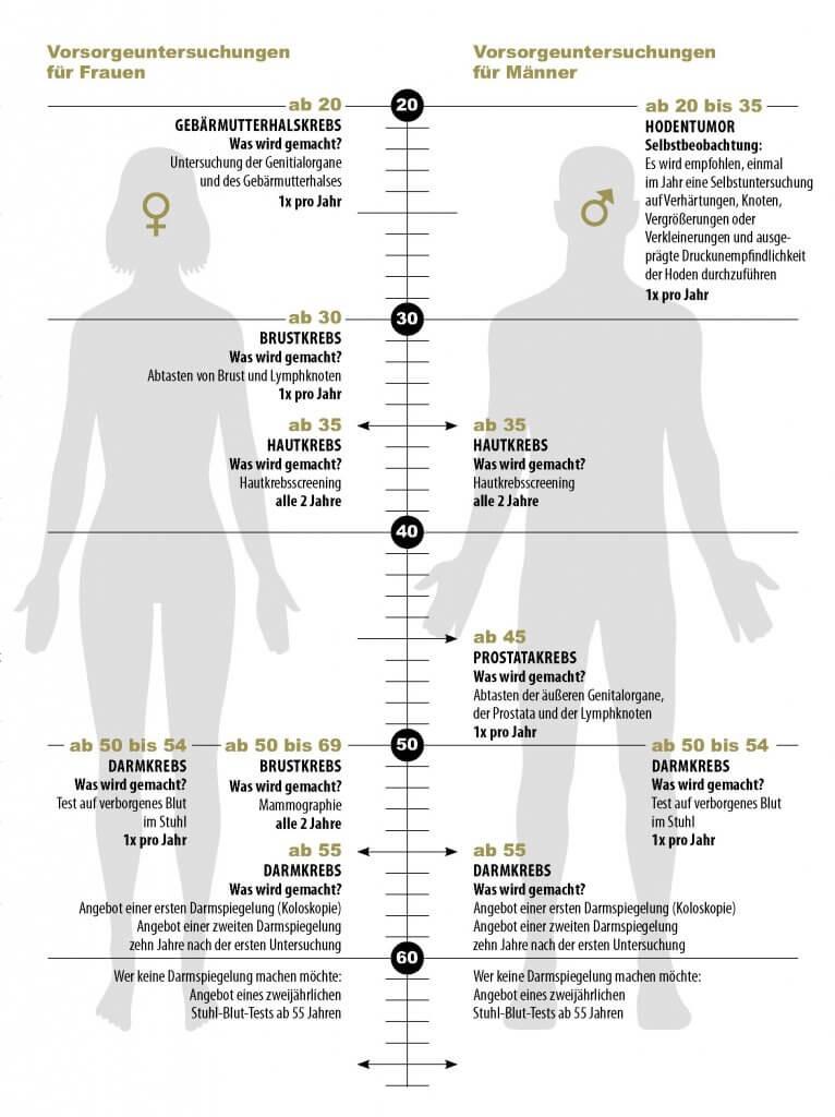 Krebs-Vorsorgekalender